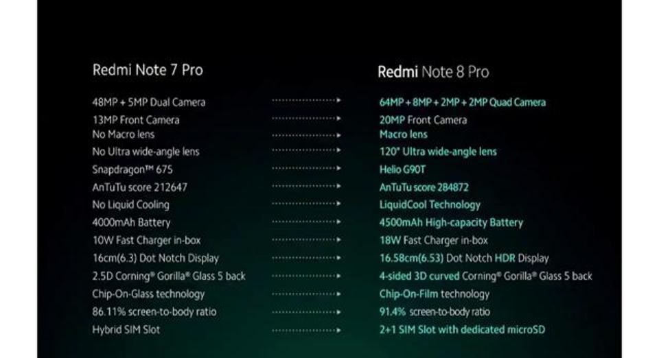 Xiaomi Redmi Note 8 Pro launched in India Compare Redmi note 7 pro